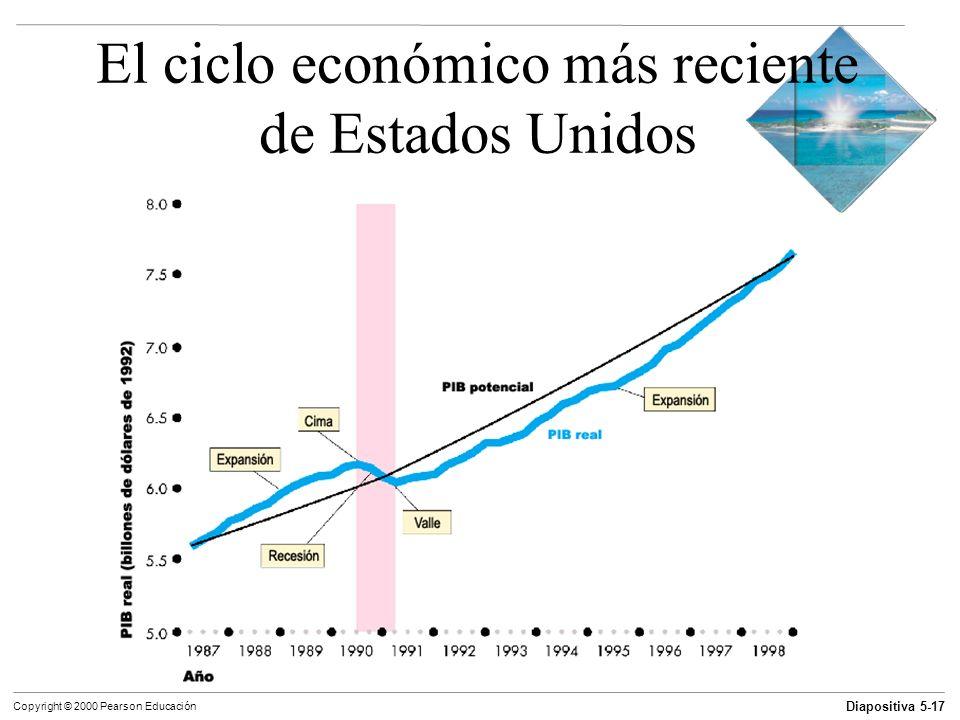 El ciclo económico más reciente de Estados Unidos