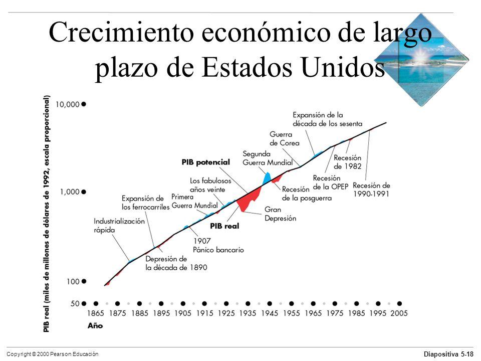 Crecimiento económico de largo plazo de Estados Unidos