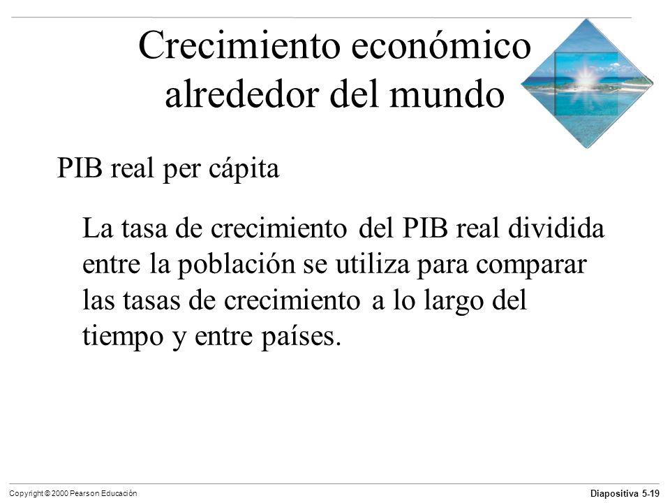 Crecimiento económico alrededor del mundo