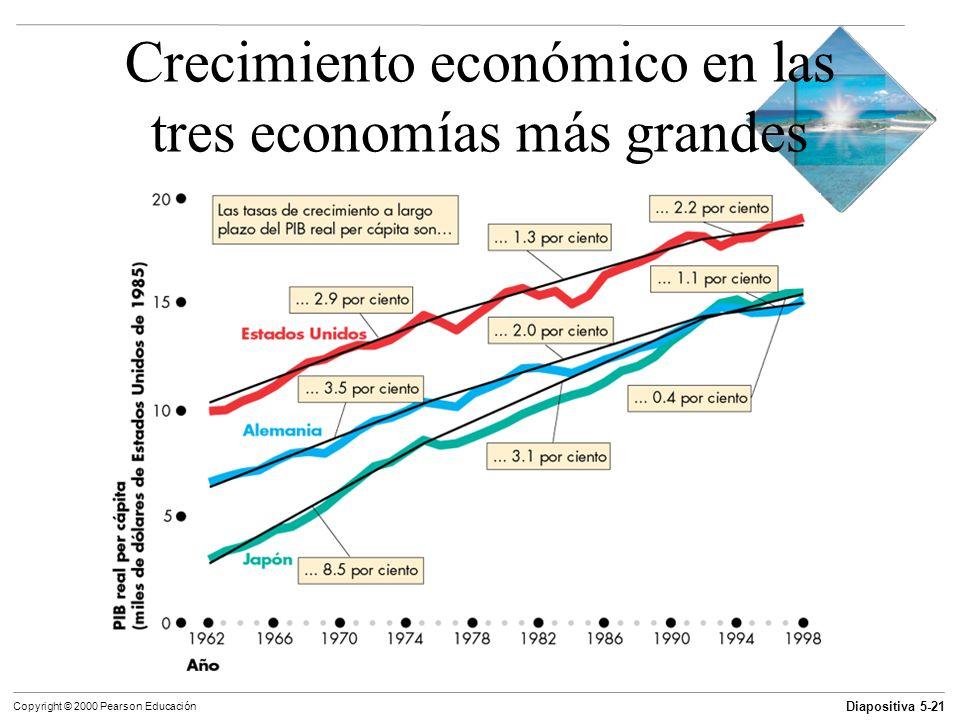 Crecimiento económico en las tres economías más grandes
