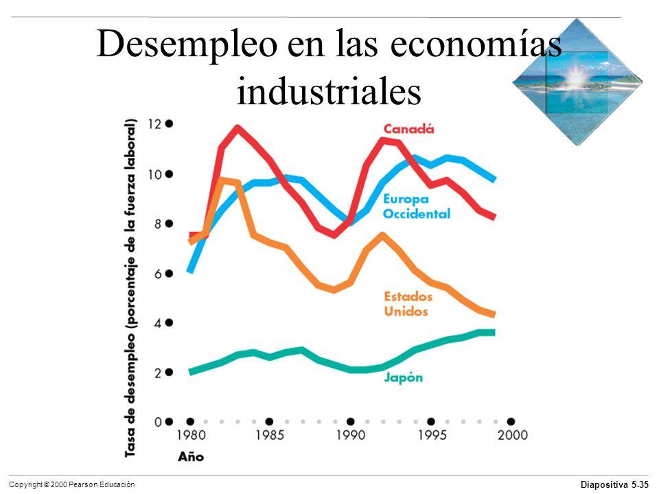 Desempleo en las economías industriales