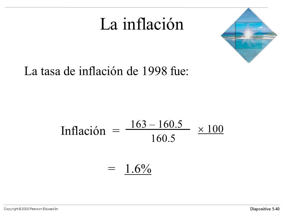 La inflación La tasa de inflación de 1998 fue: Inflación = = 1.6%