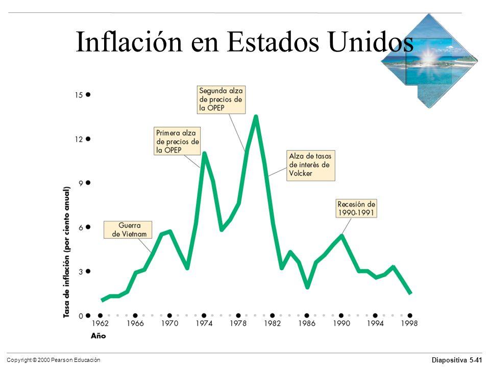 Inflación en Estados Unidos