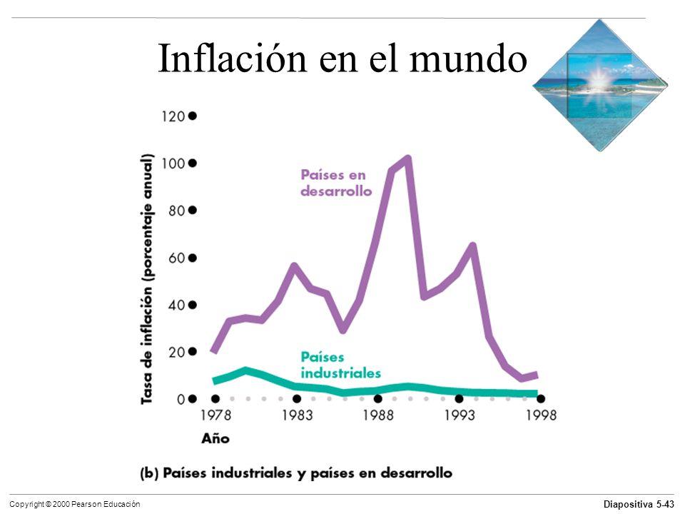 Inflación en el mundo