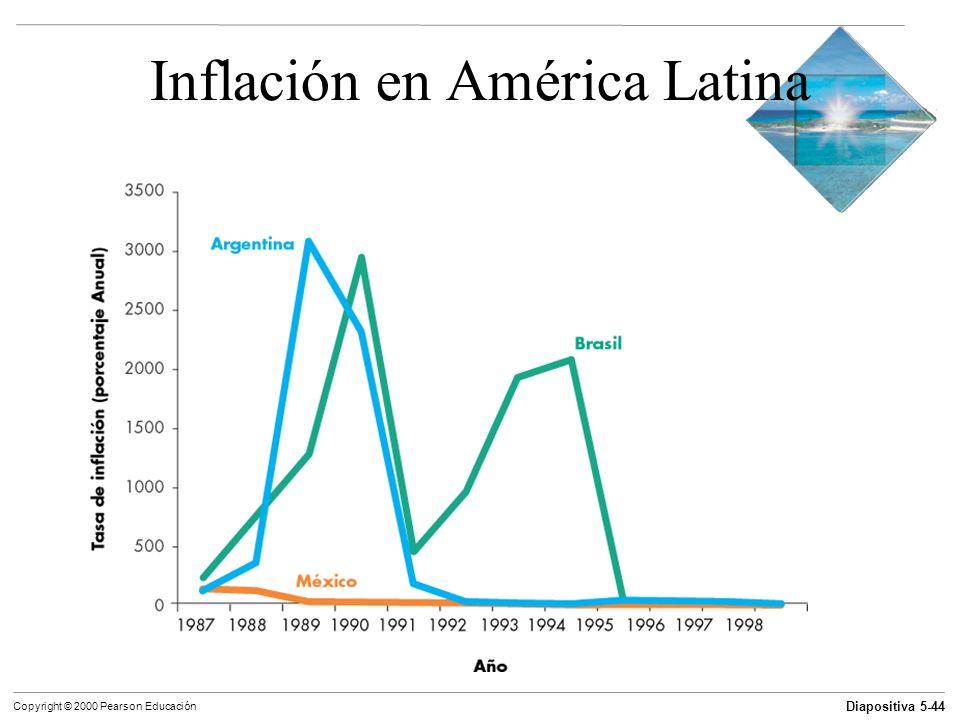 Inflación en América Latina