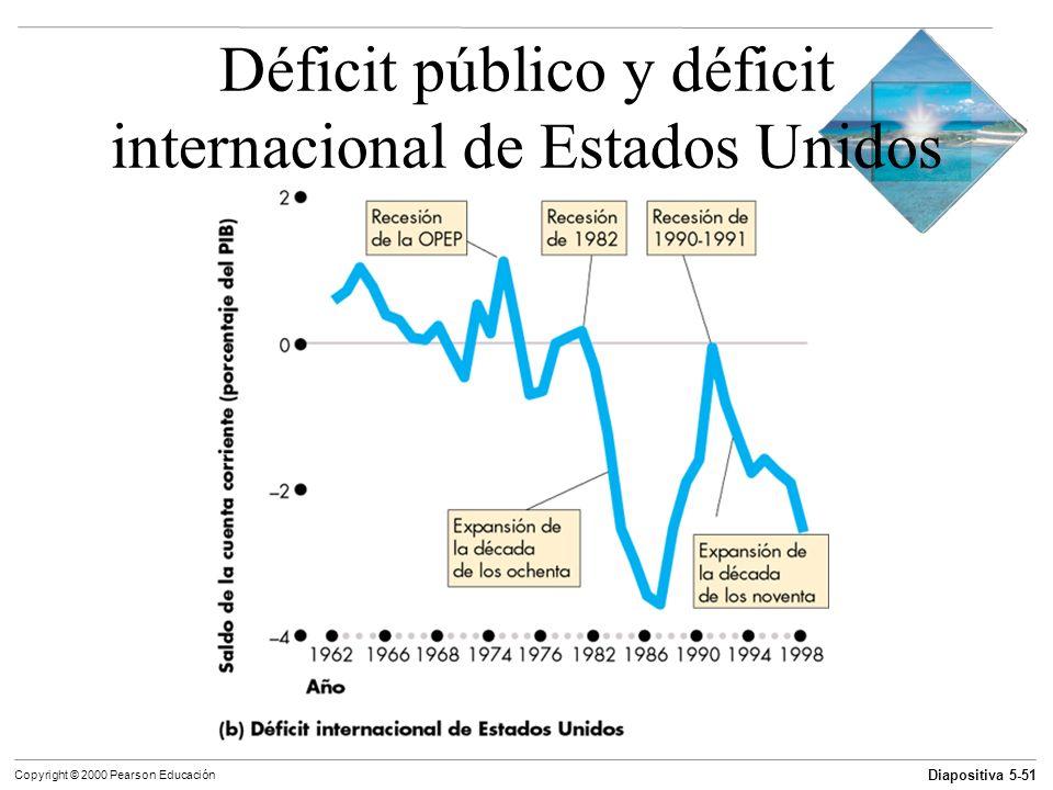 Déficit público y déficit internacional de Estados Unidos