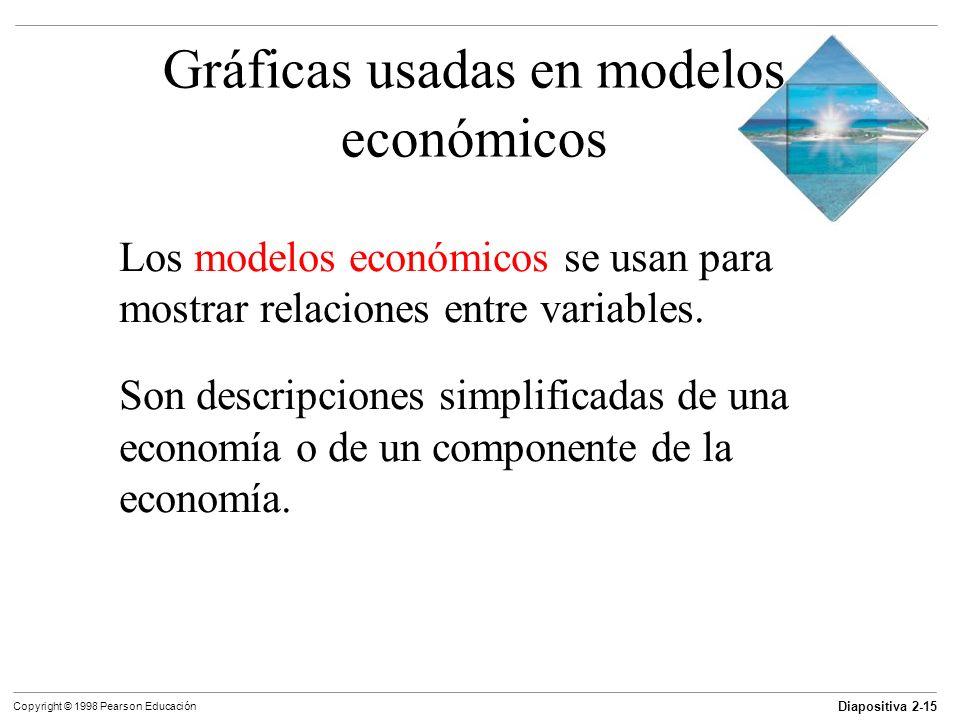 Gráficas usadas en modelos económicos