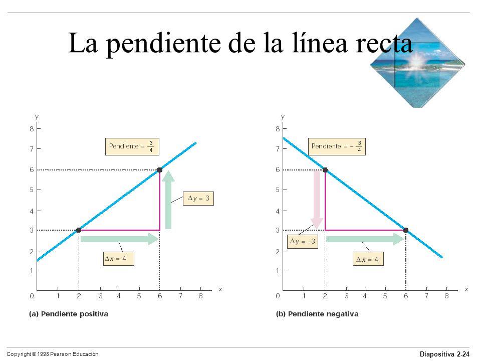 La pendiente de la línea recta