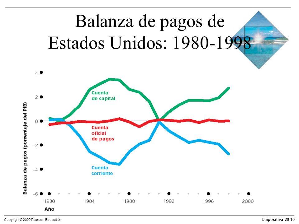 Balanza de pagos de Estados Unidos: 1980-1998