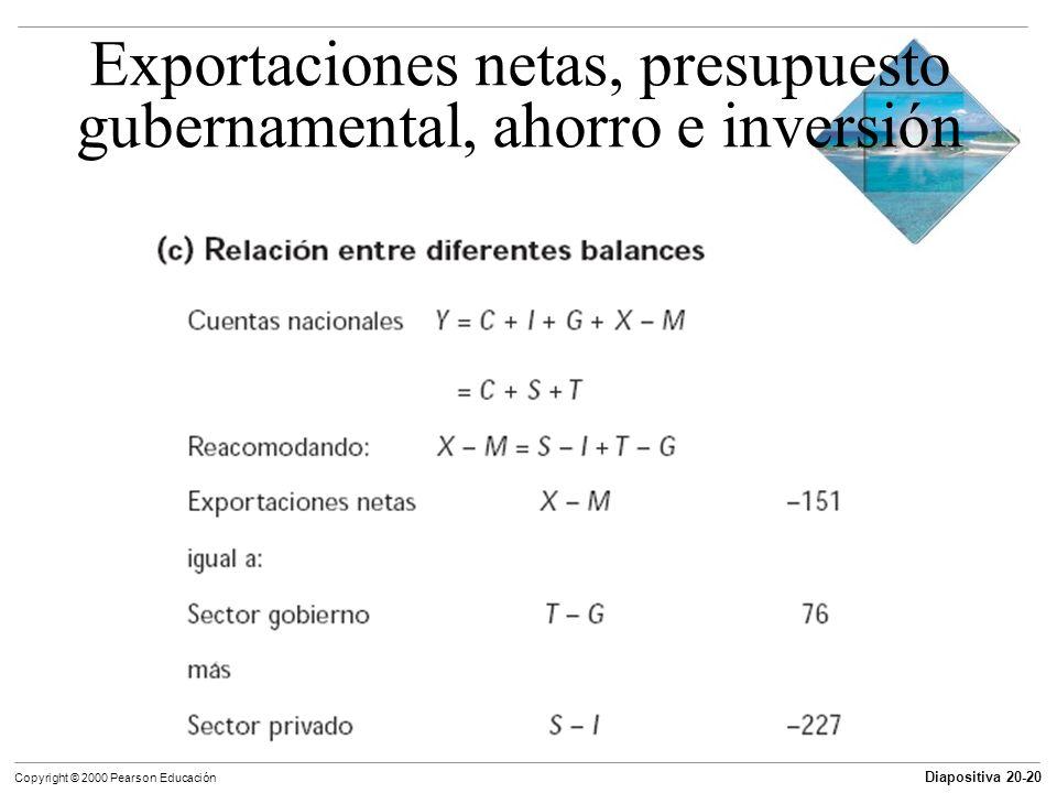 Exportaciones netas, presupuesto gubernamental, ahorro e inversión