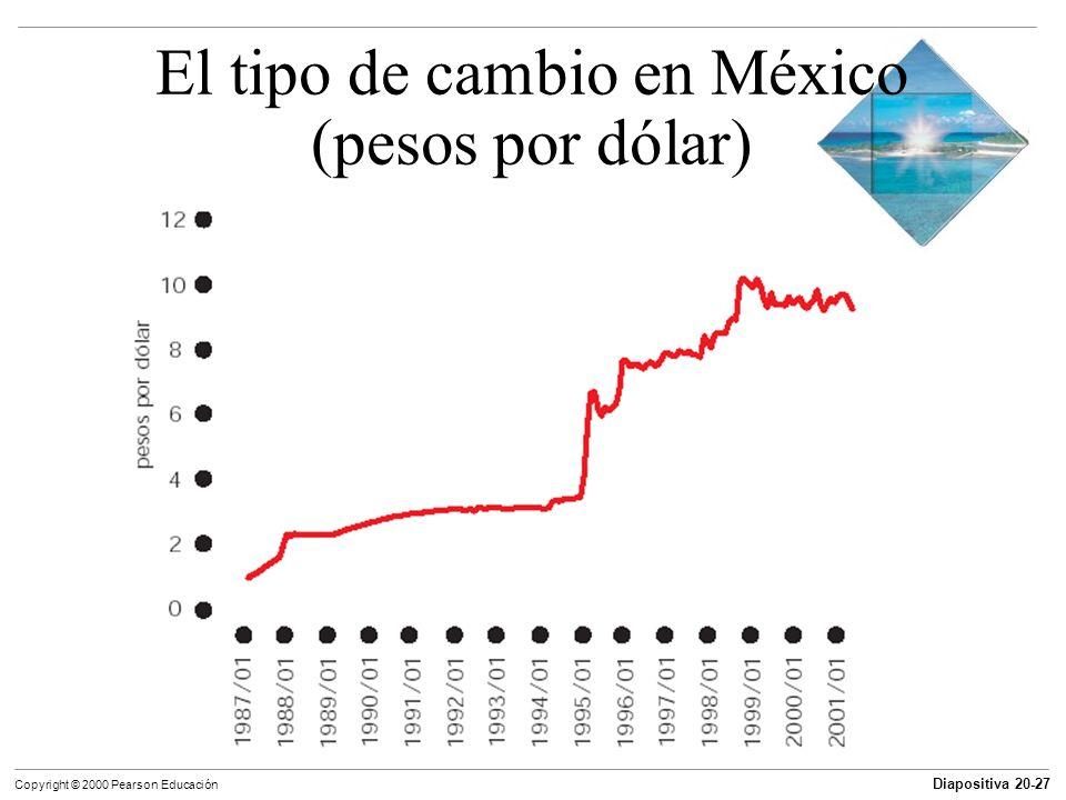 El tipo de cambio en México (pesos por dólar)