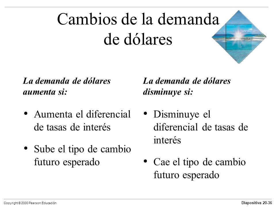 Cambios de la demanda de dólares