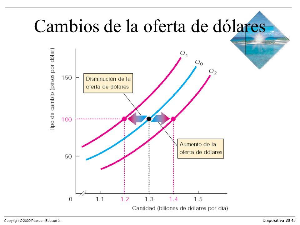 Cambios de la oferta de dólares