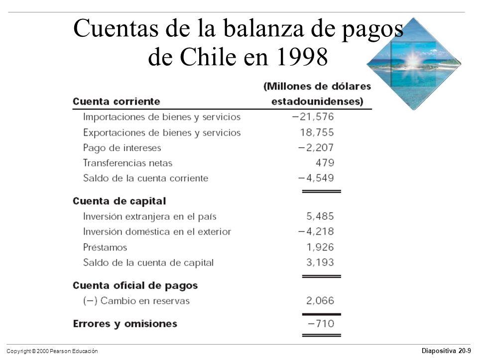 Cuentas de la balanza de pagos de Chile en 1998