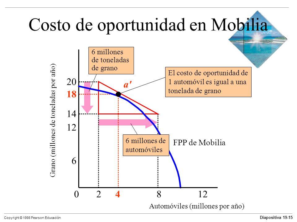 Costo de oportunidad en Mobilia