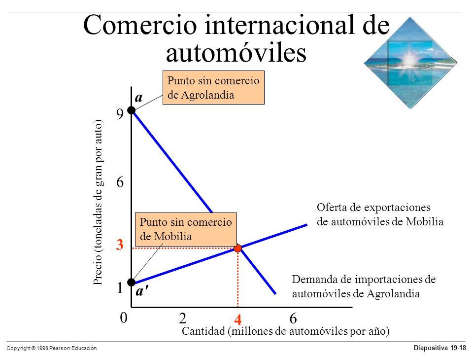 Comercio internacional de automóviles