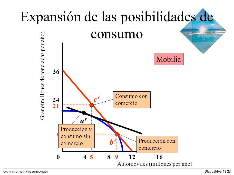 Expansión de las posibilidades de consumo
