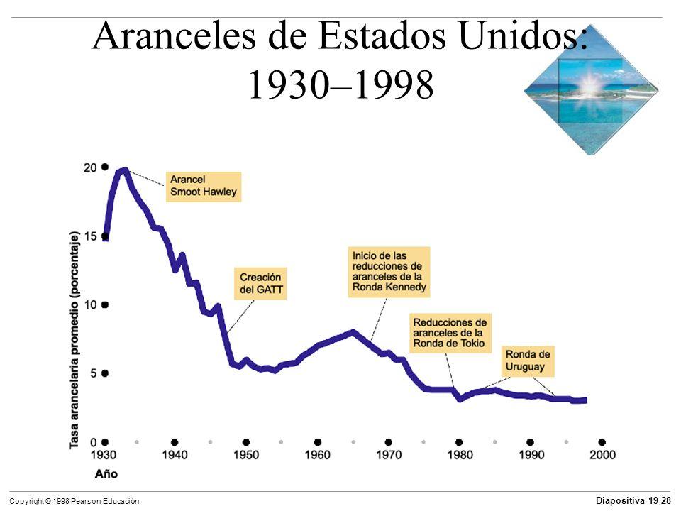 Aranceles de Estados Unidos: 1930–1998