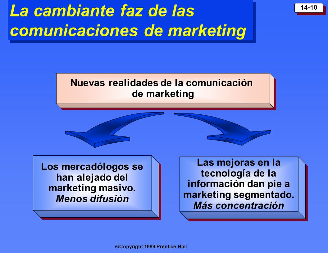 La cambiante faz de las comunicaciones de marketing