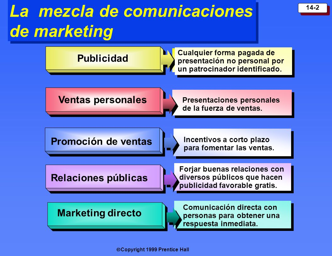 La mezcla de comunicaciones de marketing
