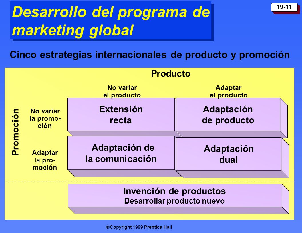 Desarrollo del programa de marketing global