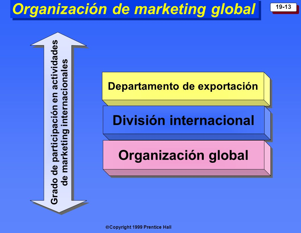 Organización de marketing global
