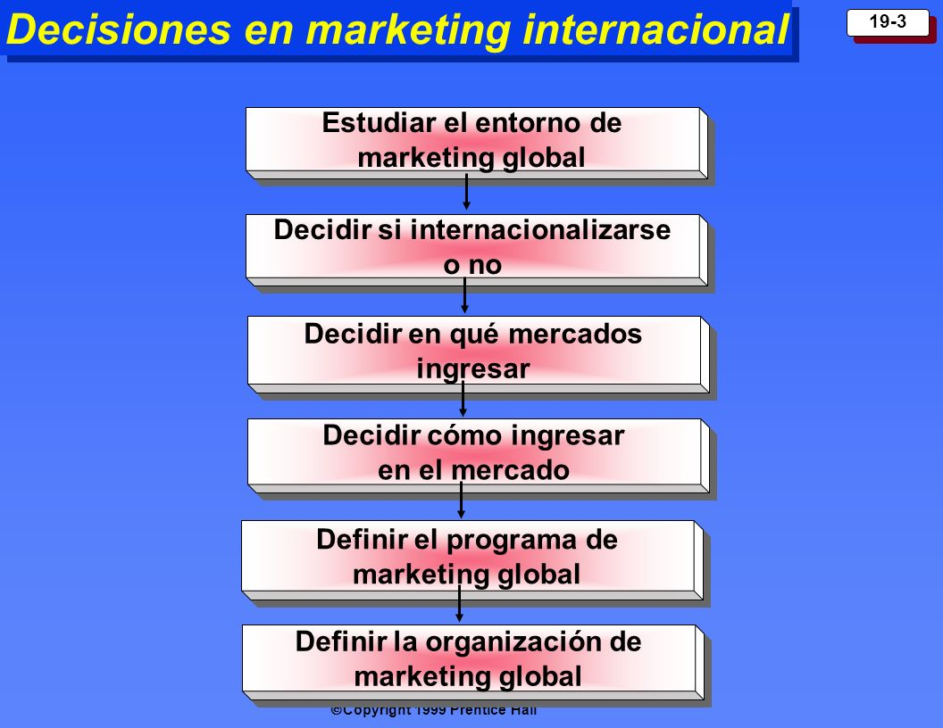 Decisiones en marketing internacional