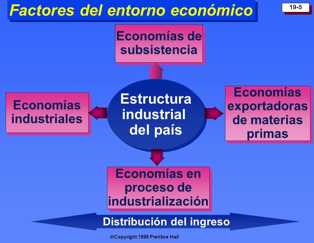 Factores del entorno económico