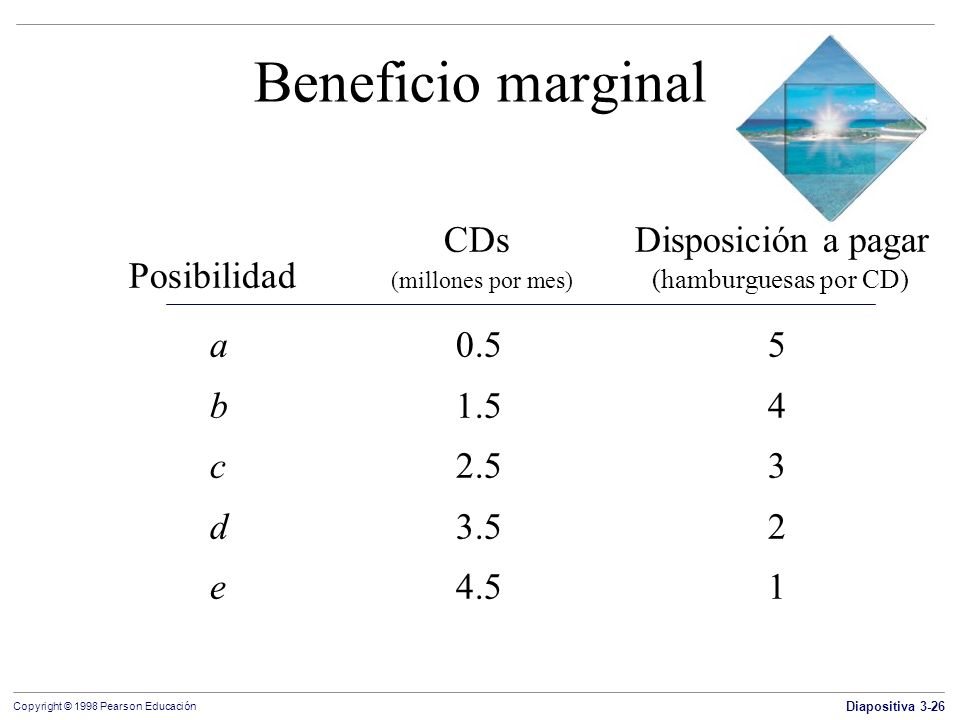 Beneficio marginal CDs Disposición a pagar
