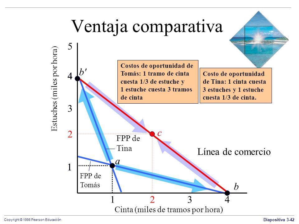 Ventaja comparativa 5 b 4 4 3 2 c Línea de comercio a 1 1 b 1 2 3 4