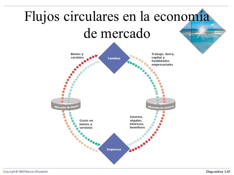 Flujos circulares en la economía de mercado