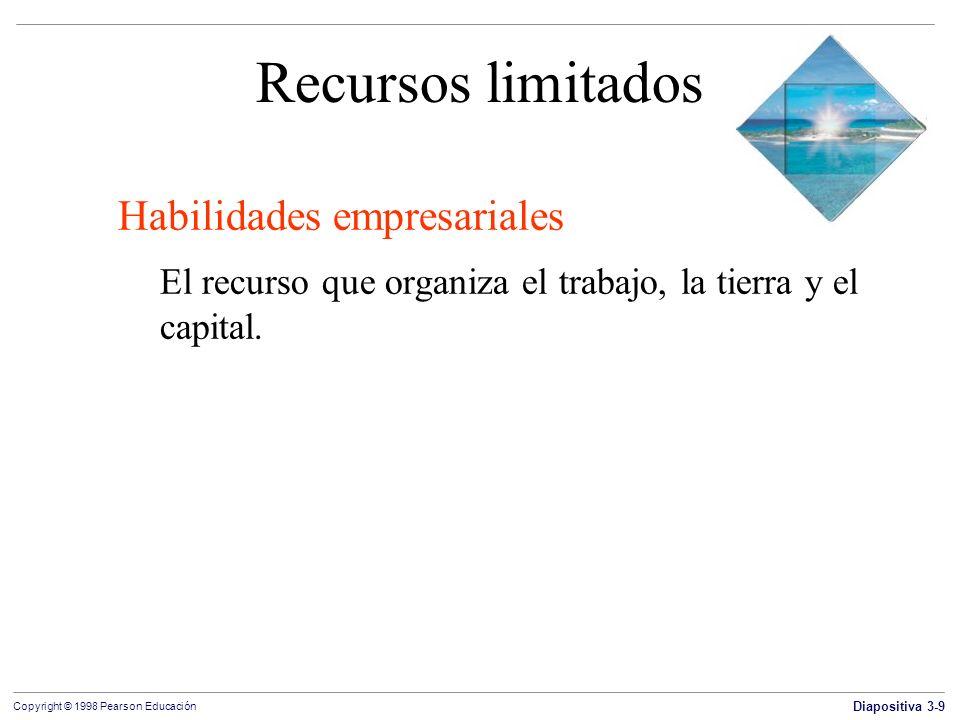 Recursos limitados Habilidades empresariales