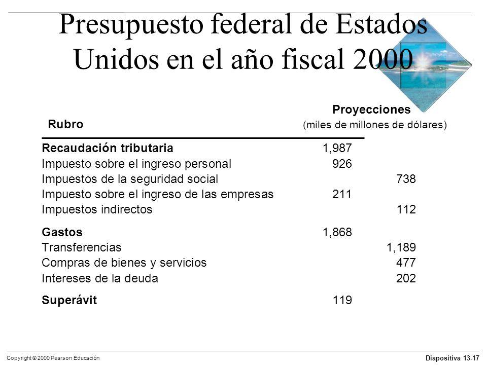 Presupuesto federal de Estados Unidos en el año fiscal 2000