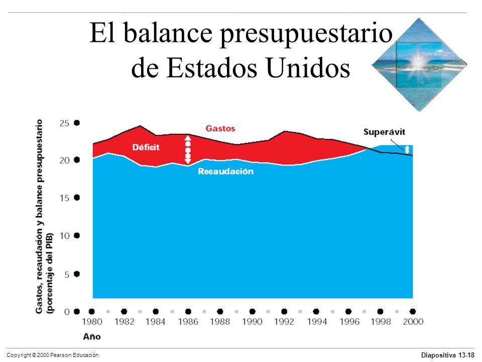 El balance presupuestario de Estados Unidos