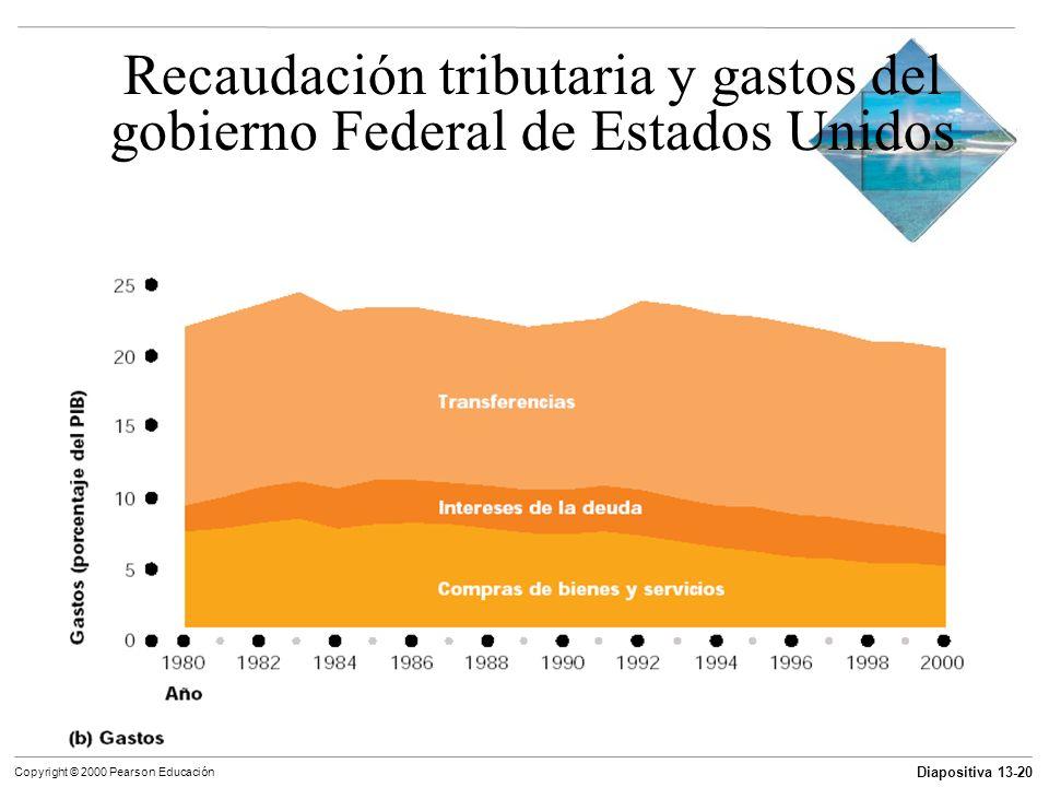 Recaudación tributaria y gastos del gobierno Federal de Estados Unidos