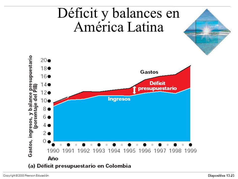 Déficit y balances en América Latina