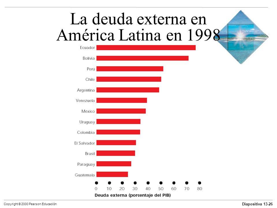 La deuda externa en América Latina en 1998