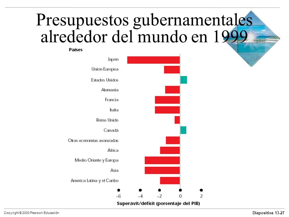 Presupuestos gubernamentales alrededor del mundo en 1999