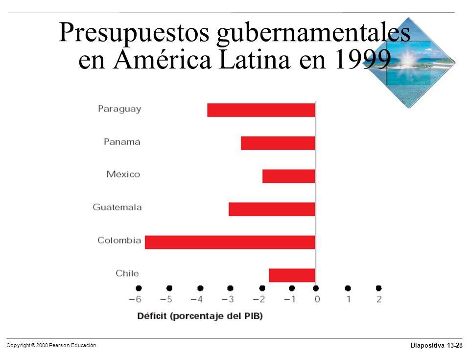 Presupuestos gubernamentales en América Latina en 1999