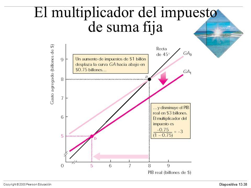 El multiplicador del impuesto de suma fija