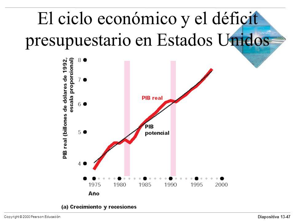El ciclo económico y el déficit presupuestario en Estados Unidos
