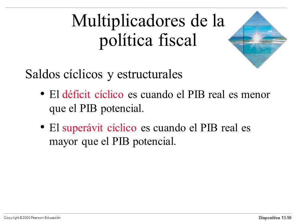 Multiplicadores de la política fiscal