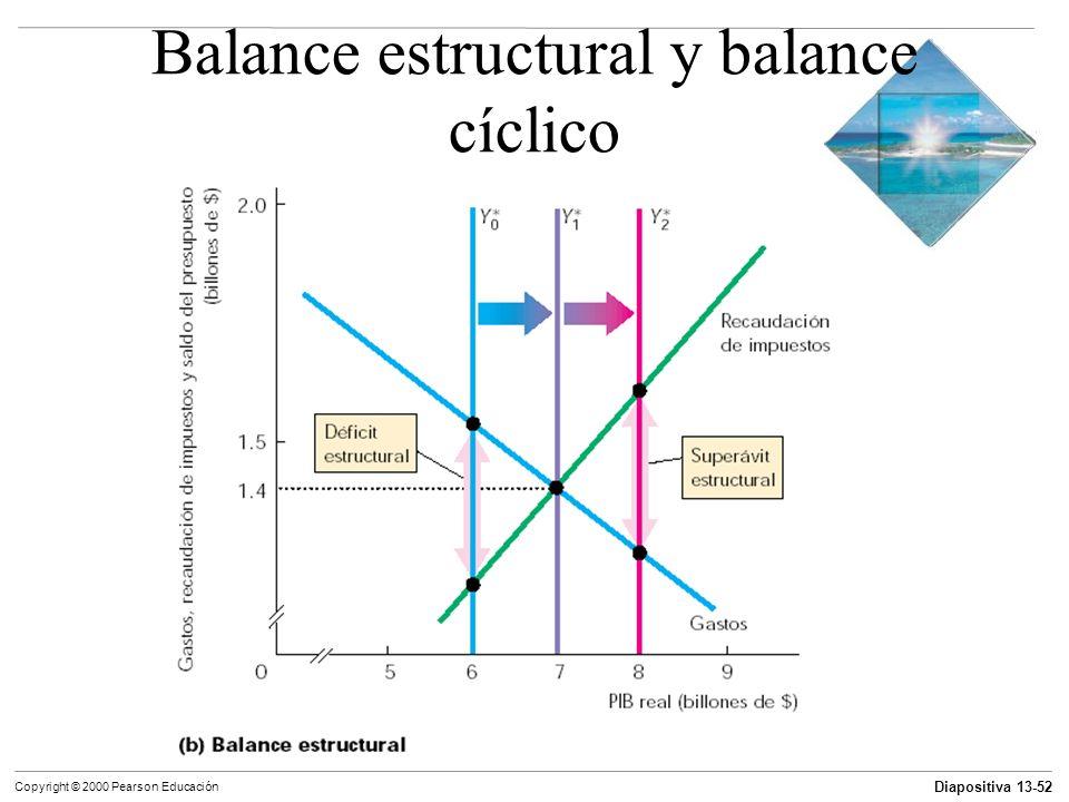 Balance estructural y balance cíclico