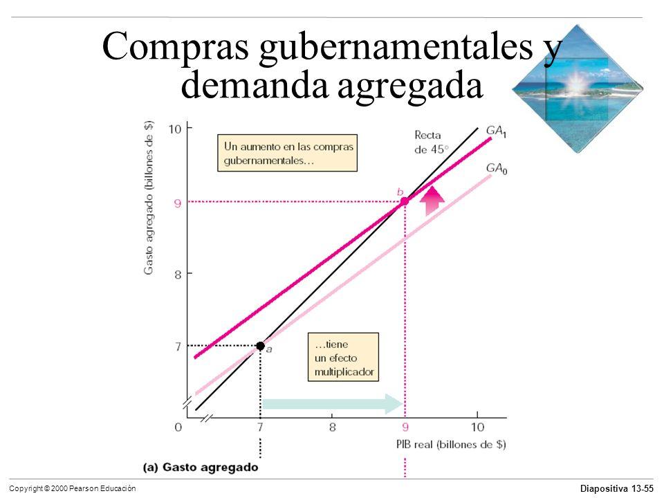 Compras gubernamentales y demanda agregada
