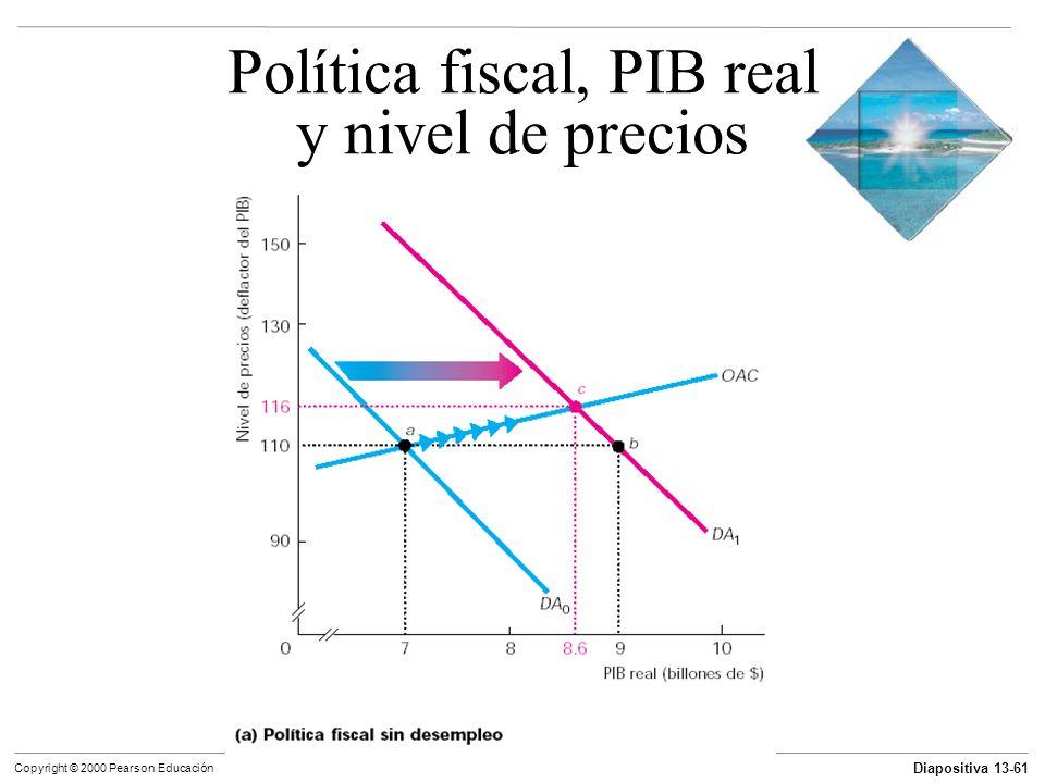 Política fiscal, PIB real y nivel de precios