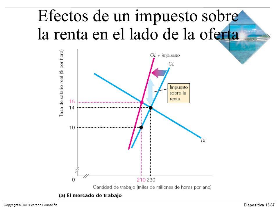 Efectos de un impuesto sobre la renta en el lado de la oferta