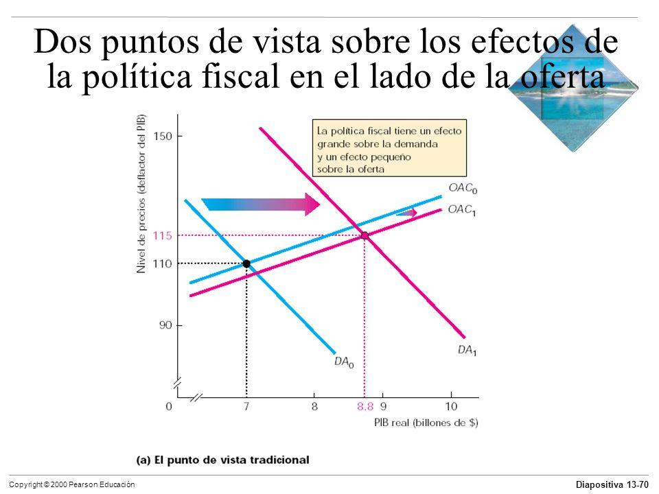 Dos puntos de vista sobre los efectos de la política fiscal en el lado de la oferta