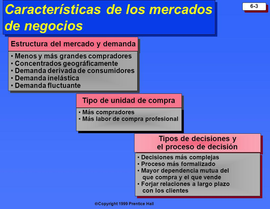 Características de los mercados de negocios