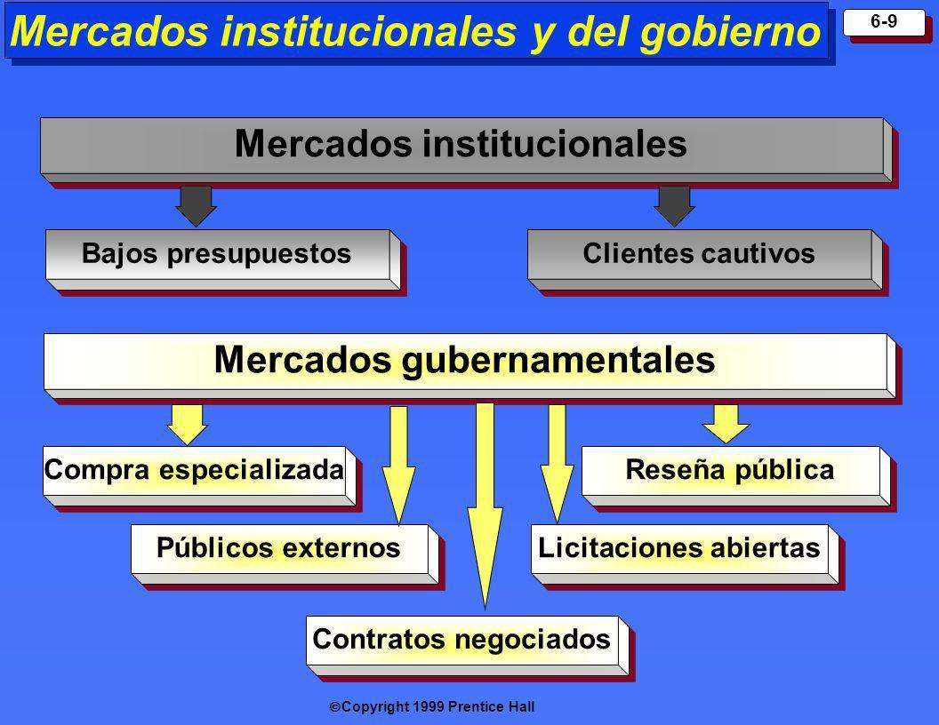 Mercados institucionales y del gobierno