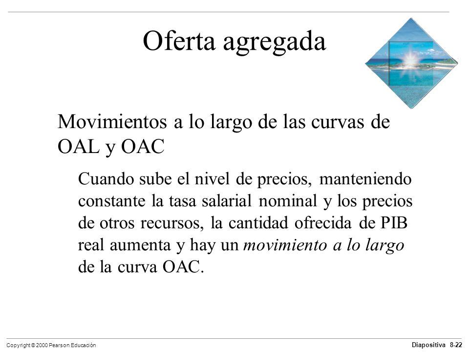 Oferta agregada Movimientos a lo largo de las curvas de OAL y OAC